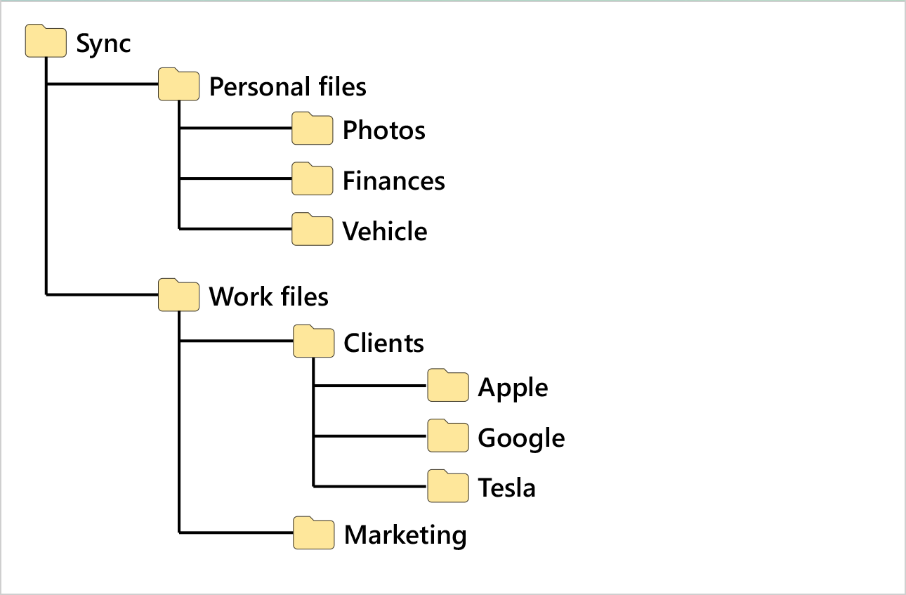 file-organization-tree