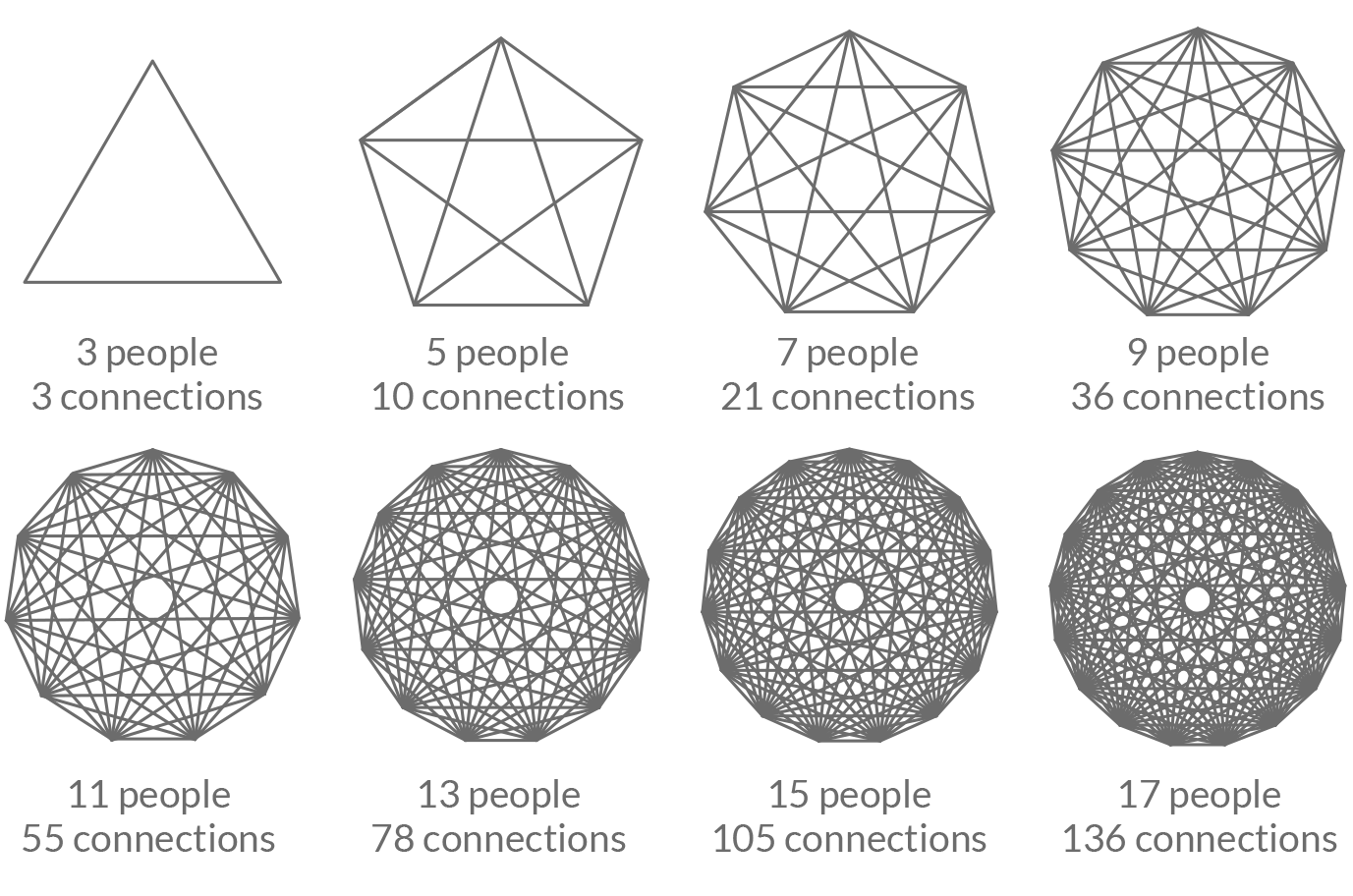 Spirographs showing the number of connections between various group sizes.
